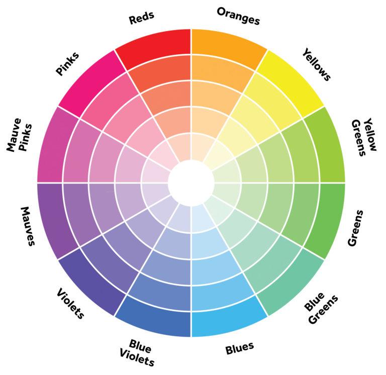Internationella färgdagen - Att välja färg - Fröken Turkos